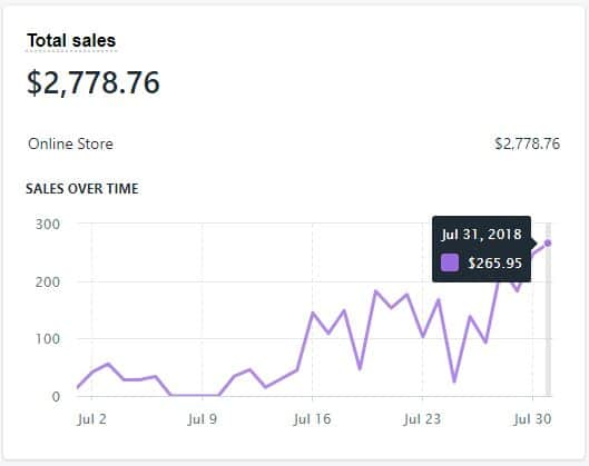 Is dropshipping dead or still profitable in 2019: Income proof