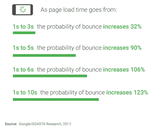 Page loading time effect on bounce rate