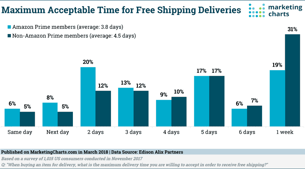 Maximum acceptable time for free shipping deliveries USA