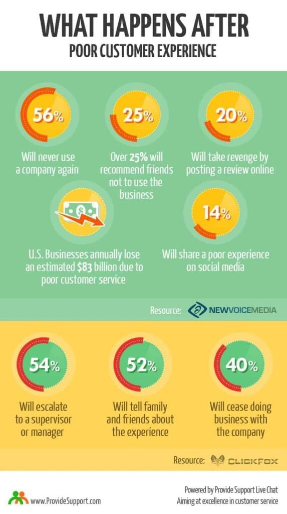 More than half of customers who have had a poor customer service experience