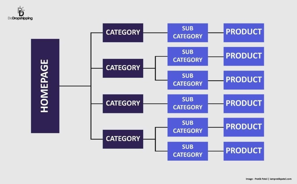 SEO for Dropshipping Stores - Website Structure