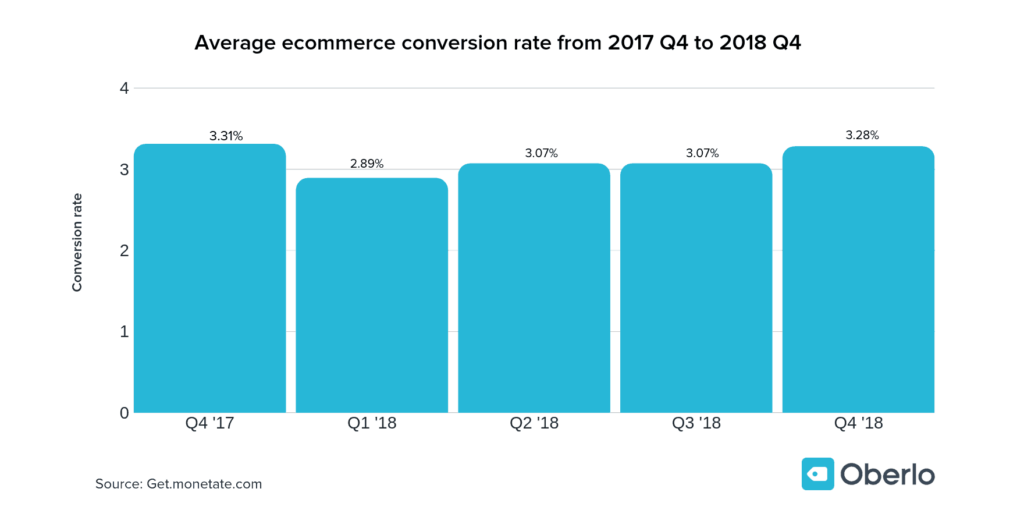 Shopify Dropshipping Conversion Rate Optimization: Average ecommerce conversion rate