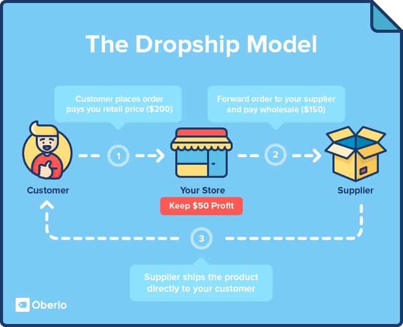 The dropship model explained