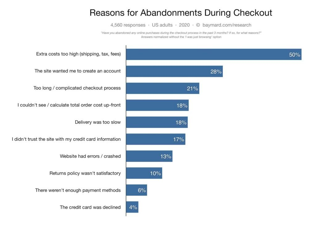 Why should you recover abandoned carts for your ecommerce store?