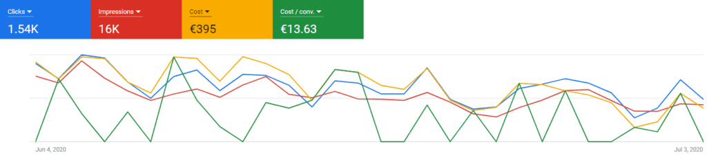 Example of how the analytics look like inside your Google Ads account
