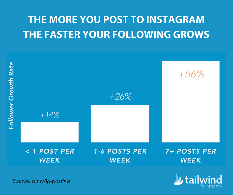 How many times should you post on your dropshipping Instagram account? Well, the more you post to Instagram the faster your following grows! Awesome, right?