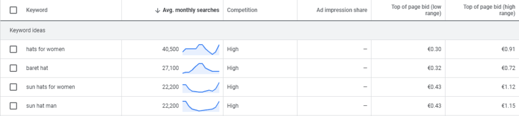 Screenshot of the Google Keyword Planner. You can use this to find out what keywords you should target to advertise your dropshipping store with Google Ads