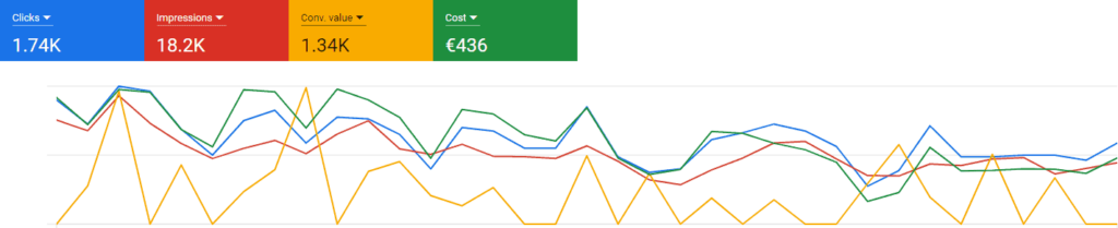 Why do people use Google Ads for their ecommerce stores? This screenshot shows why; you can get sales with Google