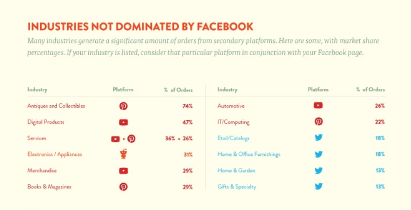 Industries not dominated by Facebook