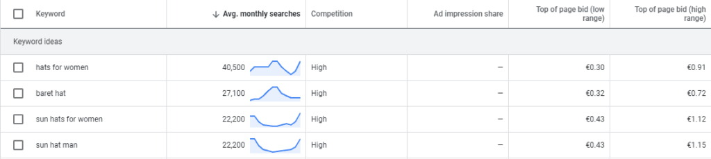 This is an example of the keyword planner from Google Ads. This is a great place to determine your budget
