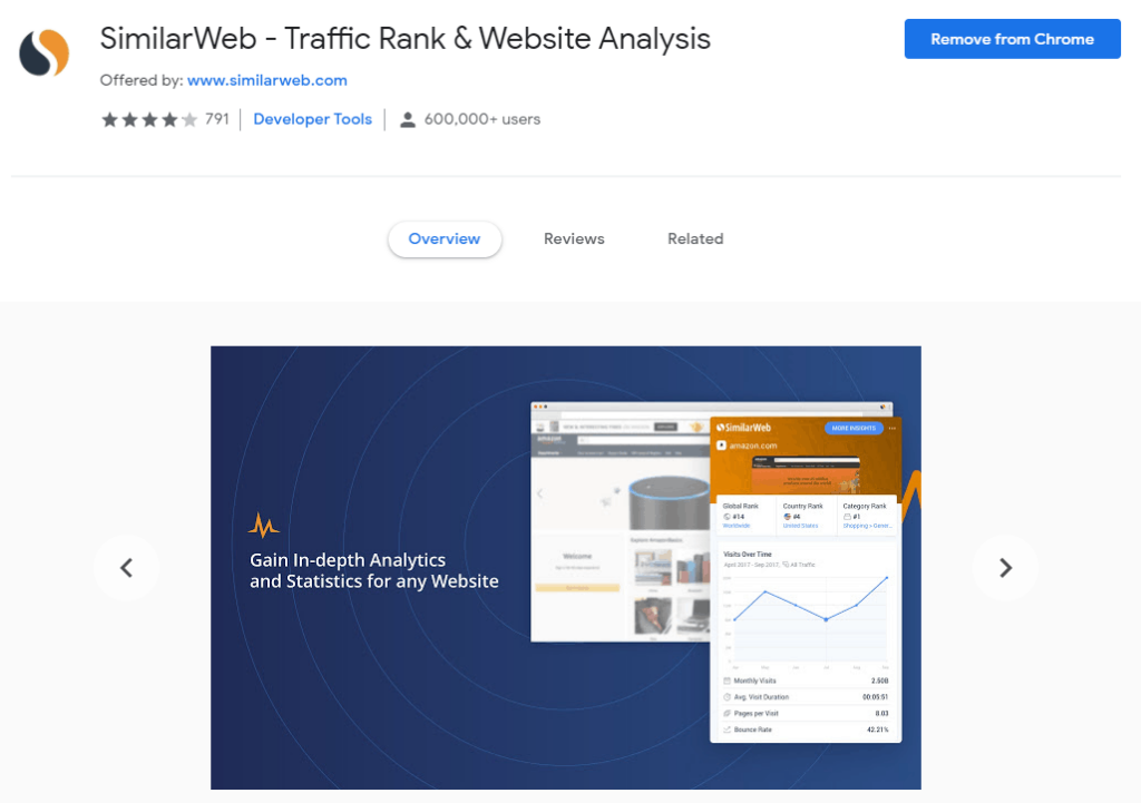 Chrome extensions for Research: SimilarWeb