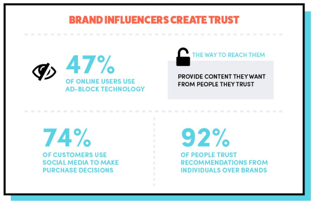 Instagram influencers create trust for ecommerce store