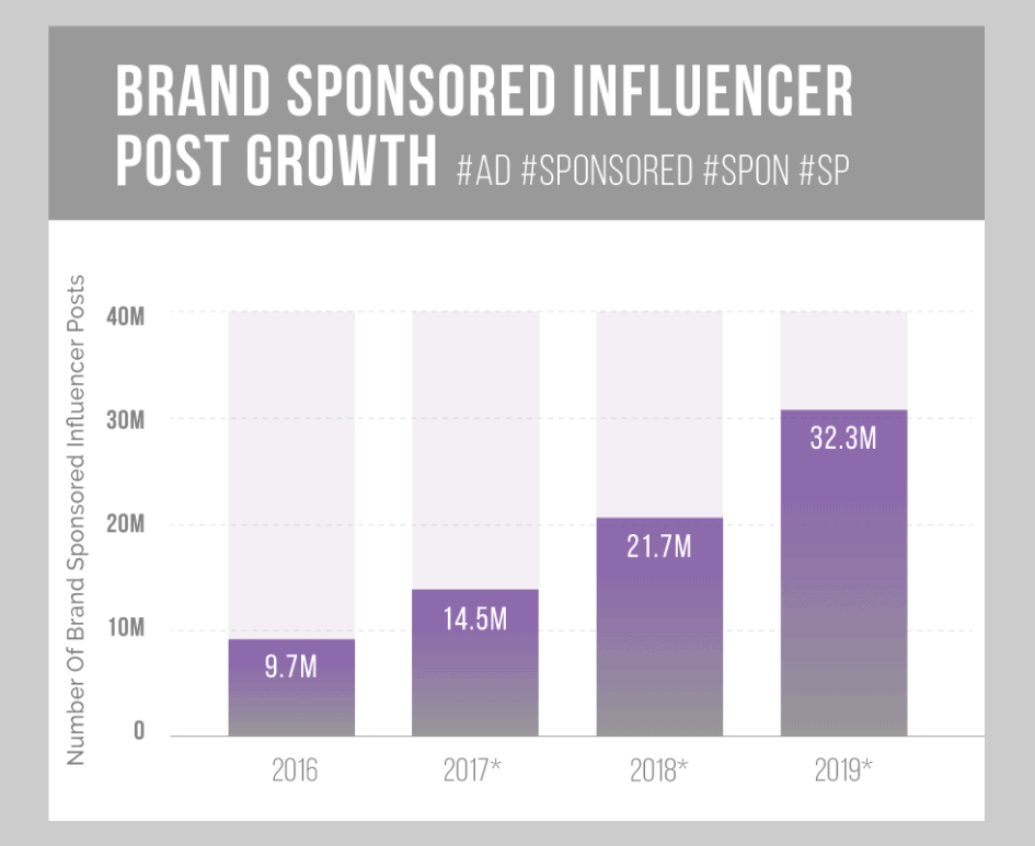brand sponsored influencer post growth
