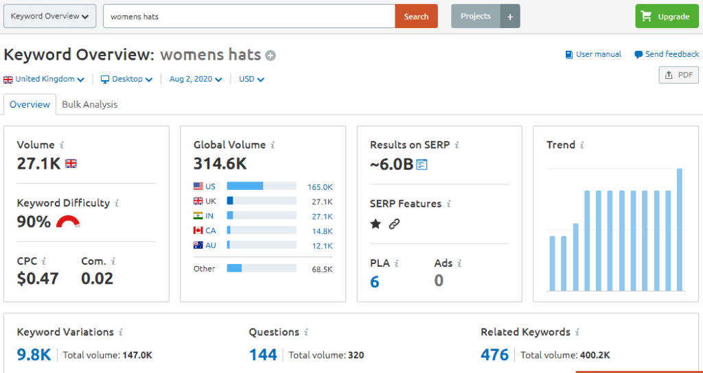 You can find out how you stand in the market by using the tool SEMrush