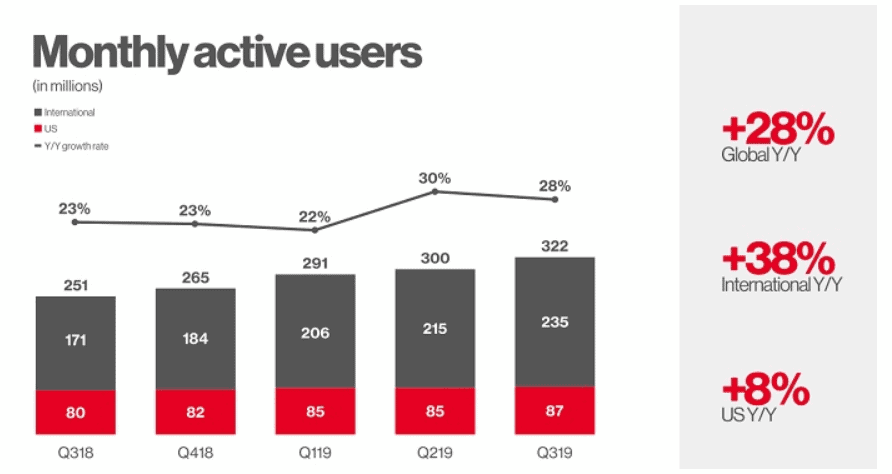 Pinterest number of monthly active users