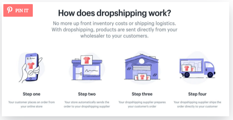 Pin It example for dropshipping with Pinterest