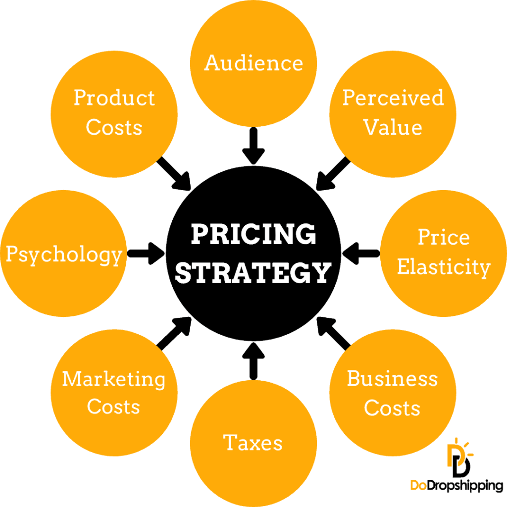 Pricing strategy for dropshipping stores
