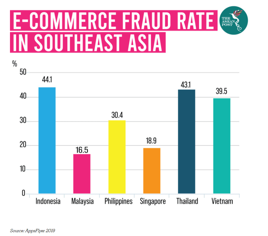 Ecommerce fraud rate in southeast Asia