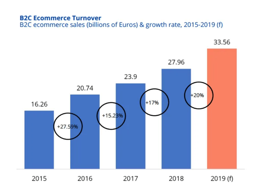 ecommerce sales and growth rate in Spain