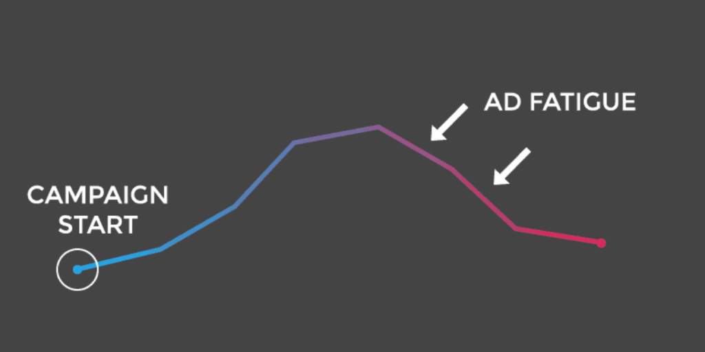 Facebook Ad Fatigue visualization