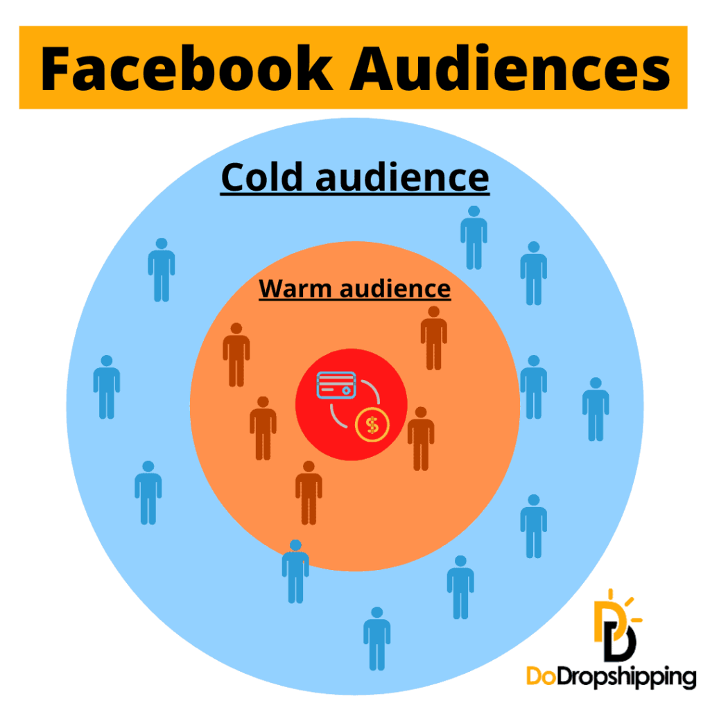 Facebook cold and warm audiences infographic