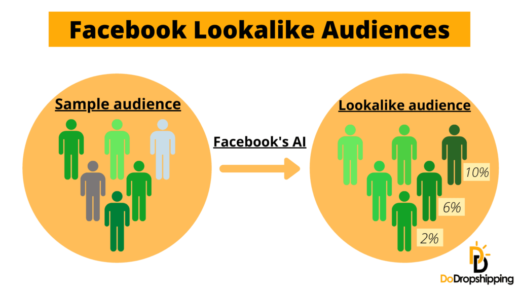 Facebook Lookalike Audiences infographic