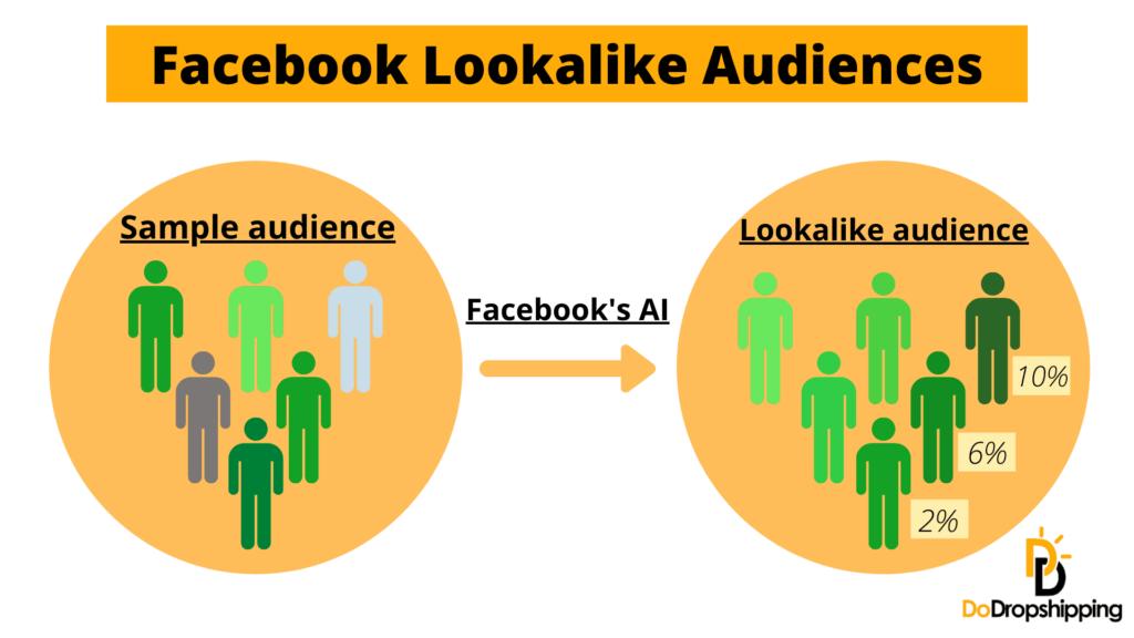 Facebook Lookalike Audiences working principle illustrated