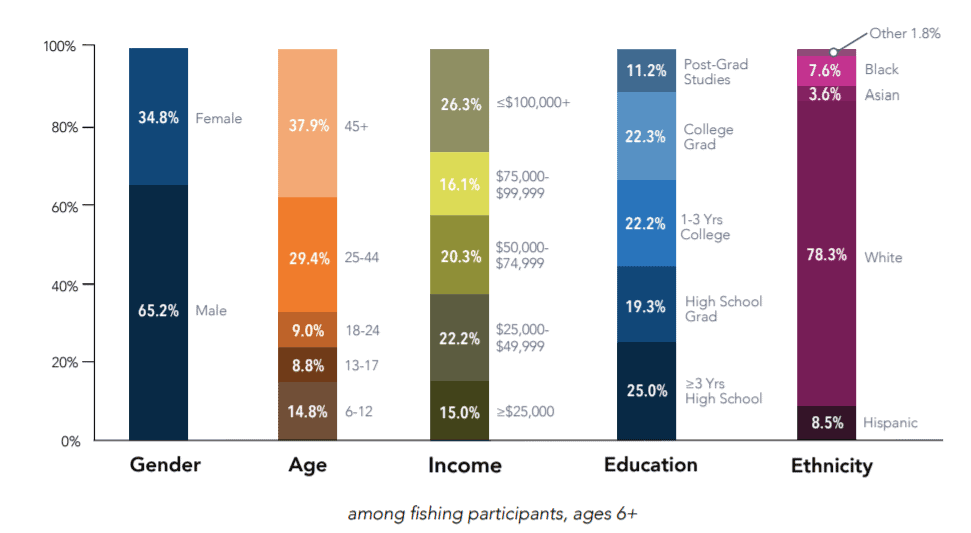 Gender, Age, Income, Education, and Ethnicity distribution fishing participants