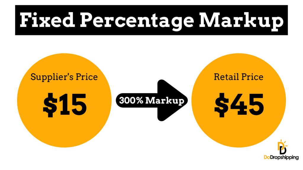 Fixed Percentage Markup