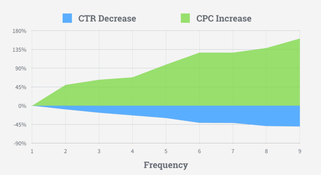 Facebook ad fatigue effect on frequency, ctr, and cpc