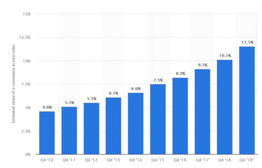Increasing share of ecommerce sales in total sales