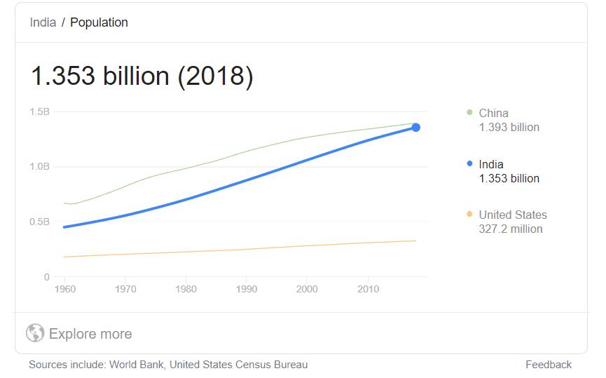 India total population
