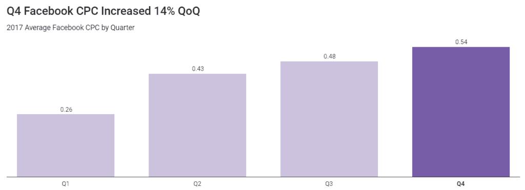 Facebook Q4 CPC Increase