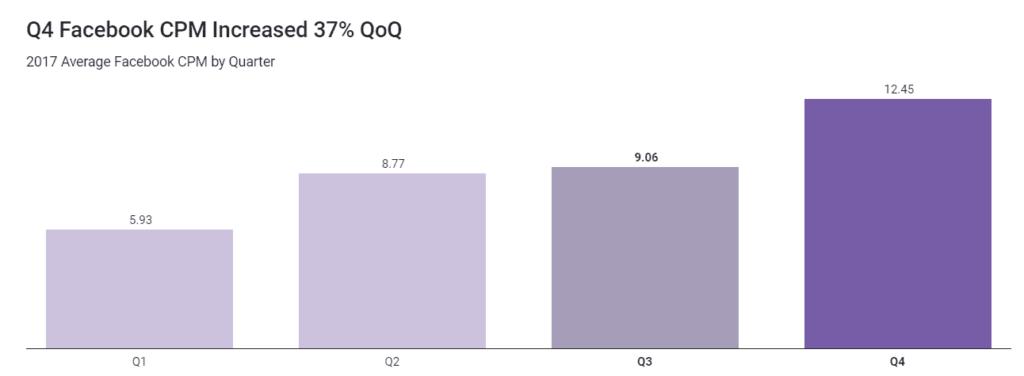 Facebook Q4 CPM increase