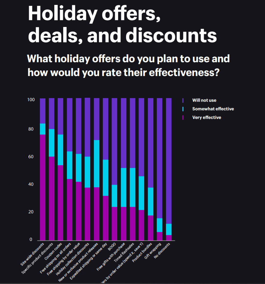 Most effective holiday offers for Q4 dropshipping