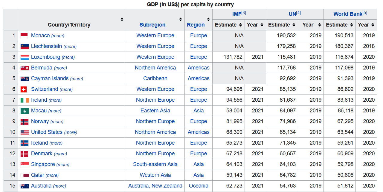 Countries with the highest GPD per capita