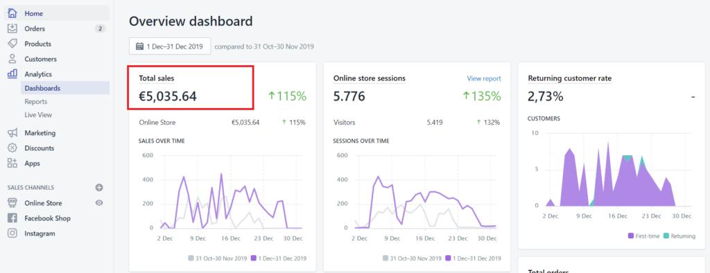 Total revenue dropshipping Shopify