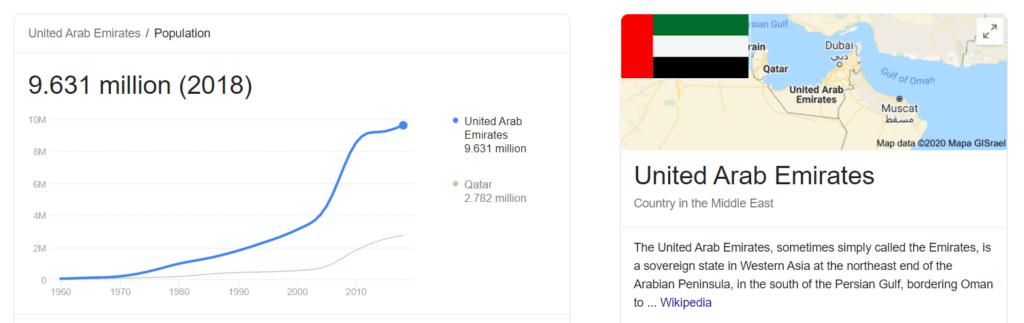 Total population United Arab Emirates