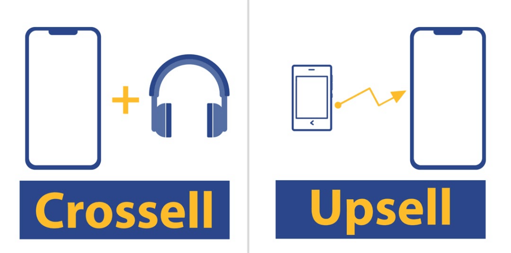 This image explains what is upsell and what is crossell