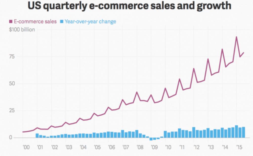 Ecommerce sales peaks in Q4