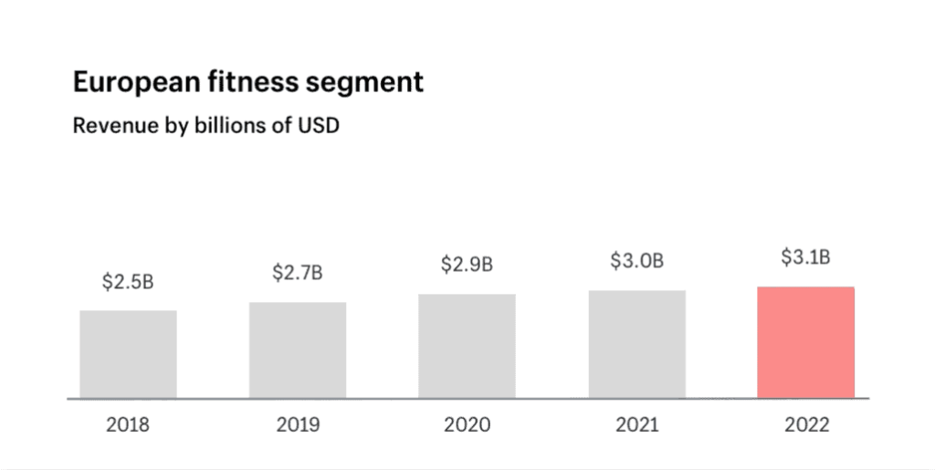 European fitness segment revenue growth
