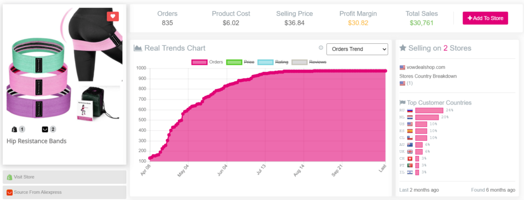 Dropshipping product example Sell The Trend