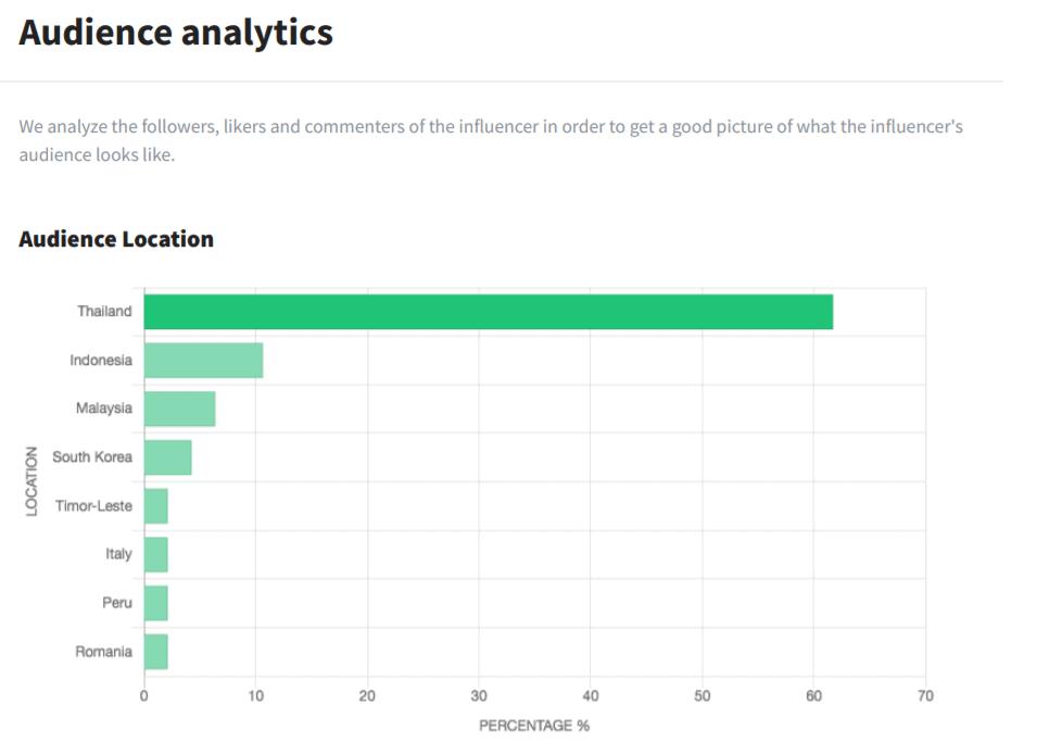 Heepsy audience analytics report Instagram influencer