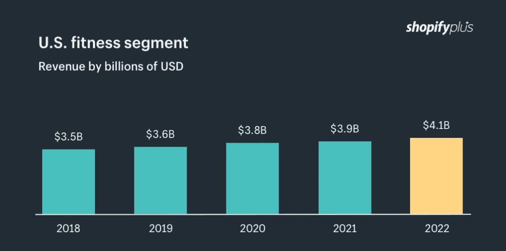 US fitness segment revenue growth