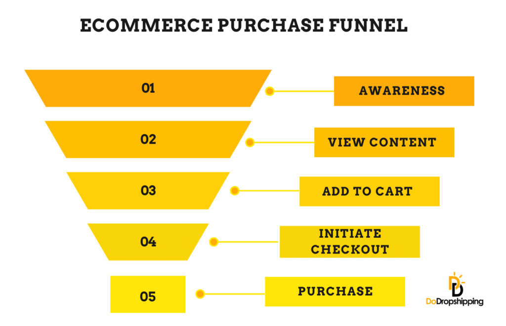 Ecommerce purchase funnel - Infographic