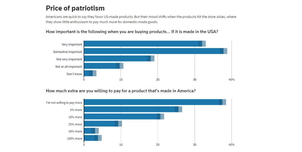 How important is it to sell products made in the USA graph