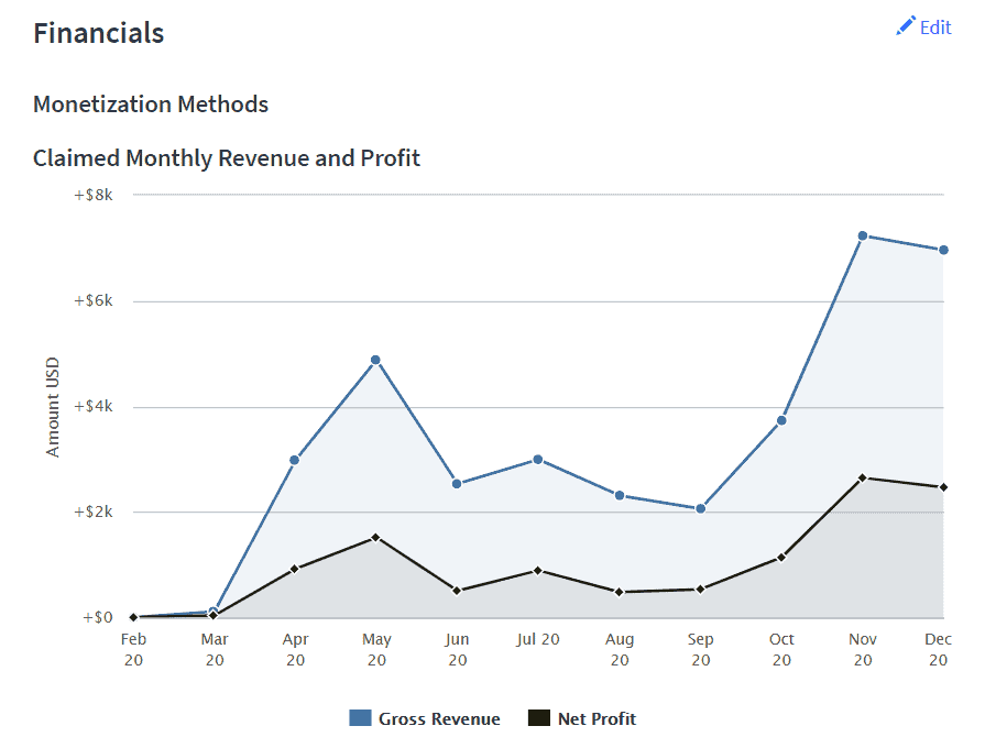 Flippa financial section example