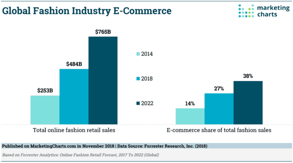 Global Fashion Industry ecommerce