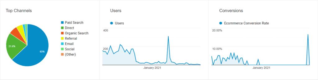 Google Analytics - Acquisition