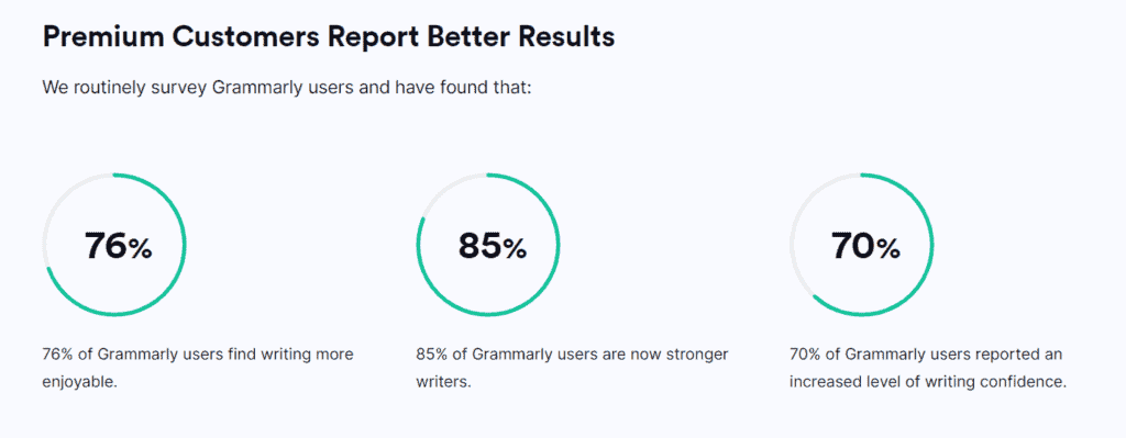 Results from Grammarly premium customers